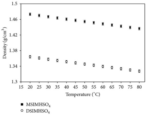 Effect of temperature on density of DSIMHSO4 and MSIMHSO4.