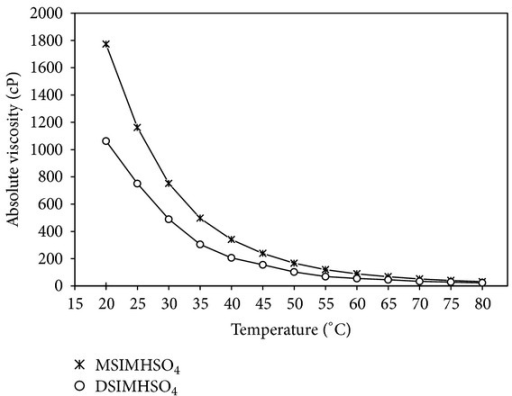 Effect of temperature on absolute viscosity of DSIMHSO4 and MSIMHSO4.