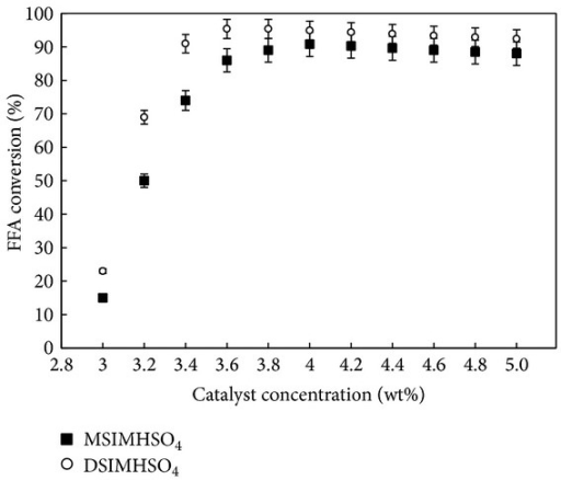 FFA conversion yield versus IL concentration. The reaction conditions were 12 : 1 methanol/CCO molar ratio, 150°C, and 600 rpm for 3 h.