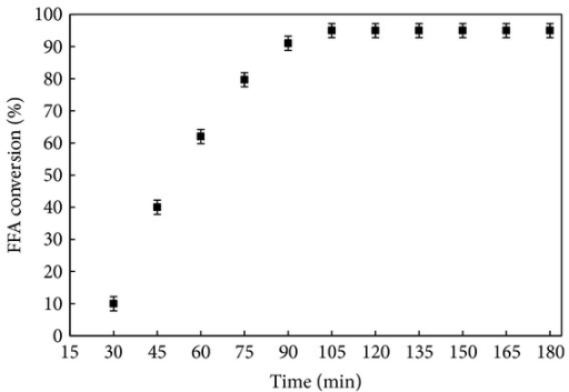 Conversion of FFA versus reaction time. The reaction conditions were 12 : 1 methanol/CCO molar ratio, 3.6 wt% DSIMHSO4, 150°C, and 600 rpm.