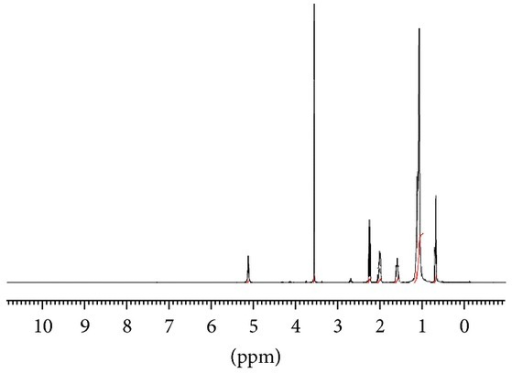Proton NMR spectrum for CCOME content. A conversion of 95.4% obtained after 105 min at 150°C, 3.6 wt% of recycled DSIMHSO4, and 12 : 1 molar ratio of methanol/CCO.