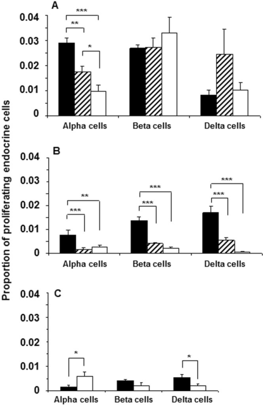 Quantification of proliferating endocrine cells in NOD and Balb/c mice with and without STZ-induced diabetes.Number of proliferating alpha, beta and delta-cells were quantified in relation to total respective endocrine cell number in 4-wk old diabetes-prone (black bars), 12-wk old insulitic (hatched bars) and 18–24 wk old diabetic (white bars) female NOD mice (A). Number of proliferating endocrine cells was quantified similarly in age-matched female Balb/c mice (B), and in 12 wk old Balb/c mice without (black bars) or with (white bars) STZ-induced diabetes (C). Significant changes among groups are indicated as: *p<0.01, **p<0.001 and ***p<0.0001.