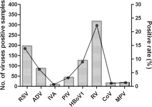 Pathogen spectrum of 1229 patients hospitalized with respiratory tract infections.