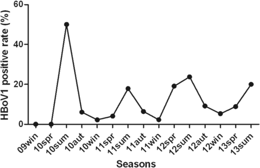 Seasonal distribution of HBoV1 and the positive rate in each season.