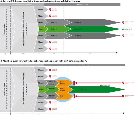 Modified quick win fast fail drug development approach open i modified quick win fast fail drug development approach the figure illustrates possible time and pronofoot35fo Images