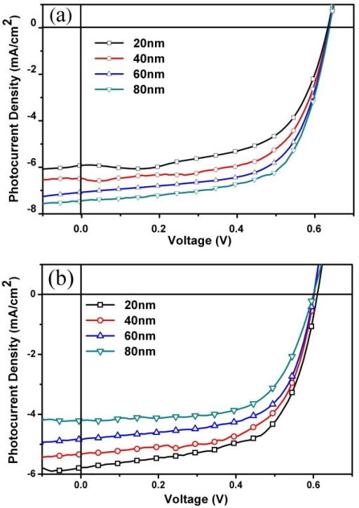J-V characteristics.J-V characteristics of device FTO/nc-TiO2/P3HT:PCBM/MoO3 (1 nm)/Ag (10 nm)/MoO3 (x nm) (x =20, 40, 60, and 80 nm) depending on the thickness of the MoO3 capping layer when illuminated from (a) the ITO side and (b) the MoO3/Ag/WO3 side.