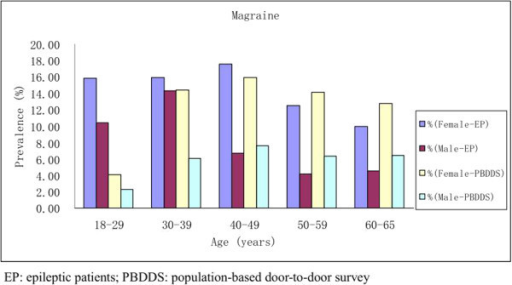 Prevalence of interictal migraine in patients with epilepsy compared to a population-based door-to-door survey of headache in China.