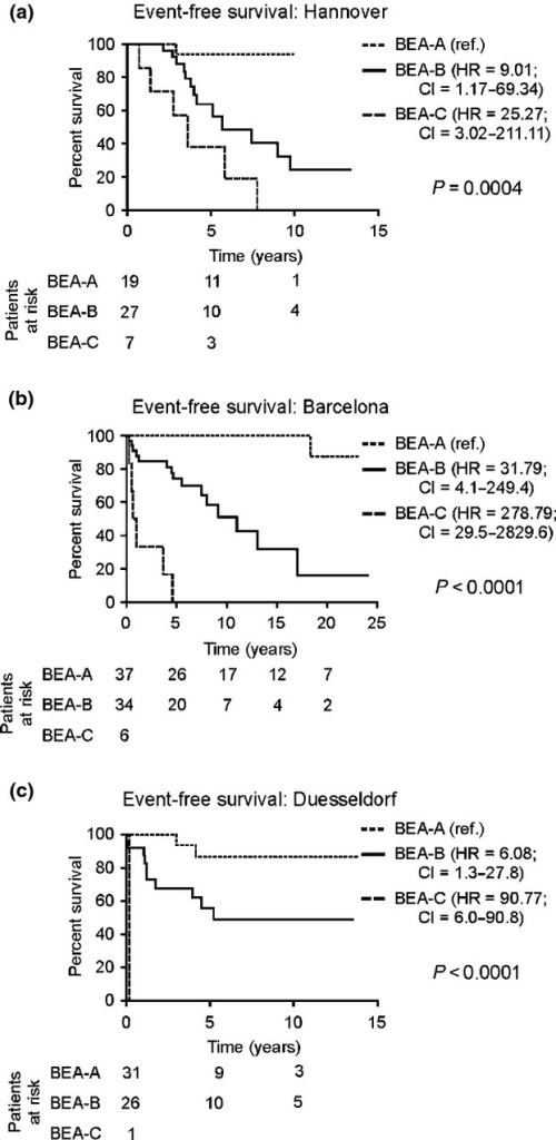Event-free survival according to the three BEA score risk categories in the study (a) and validation cohorts (B-Barcelona, C-Düsseldorf). Patients in the BEA-A, BEA-B and BEA-C risk categories proved to have a significantly different outcome in all three hepatitis delta cohorts (Hannover: P = 0.0004 and Barcelona and Dusseldorf: P < 0.0001). All patients with BEA-C from Barcelona underwent an event in the first 5 years of observation (b), and the single patient with BEA-C from Dusseldorf did it shortly after baseline (c). HR, hazard ratio; CI, confidence interval; ref., reference.