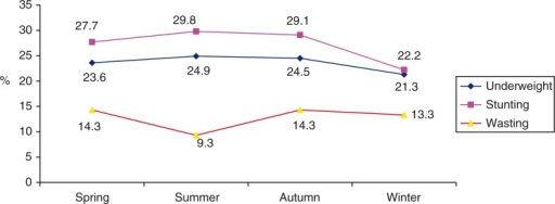 Prevalence of Underweight, Stunting and Wasting by season.