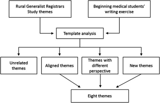 template analysis flow chart  this chart demonstrates t