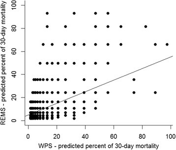 Concordance between REMS predicted and WPS predicted percent of mortality