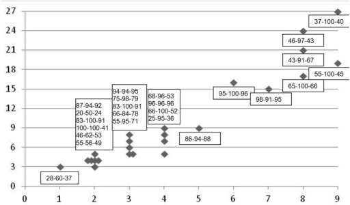 Oral mucositis ulceration score and PROMS scale VAS values recorded on the last radiotherapy session of the 7 weeks cancer therapy period.The horizontal axis shows the observed number of intra-oral sites with ulceration (max = 9). The vertical axis indicates the accumulated OMAS score of the ulcerations (max = 27). The boxes show the individual participants' PROMS scale VAS values for: Pain—Difficulty eating hard food—Aggregated PROMS average. Higher VAS-values denote more impairment of oral functions (max VAS = 100).