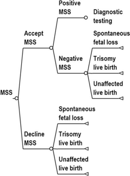 Decision tree diagram for MSS.The decision tree is continued in the diagnostic testing tree (Fig 4).