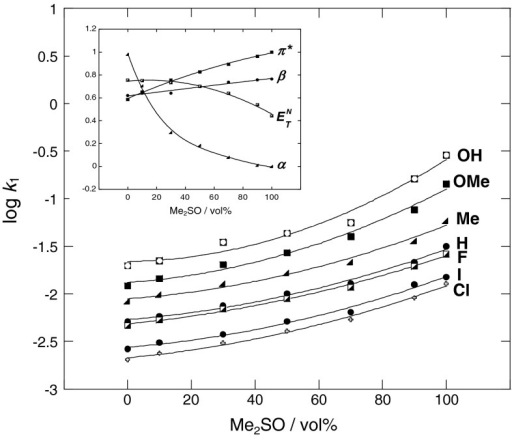 Plots showing dependence of log k1 on variation of solvatochromic π*, α, β, and  parameters with vol% of Me2SO in MeOH–Me2SO mixtures in reaction of 2,6-bis(trifluoromethanesulfonyl)-4-nitroanisole with para-substituted anilines at 25 °C