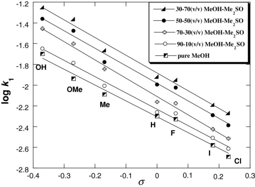 Hammett plots of the anilinolysis of 2,6-bis(trifluoromethanesulfonyl)-4-nitroanisole in pure methanol and 90:10, 70:30, 50:50, and 30:70 (v/v) MeOH–Me2SO at 25 °C