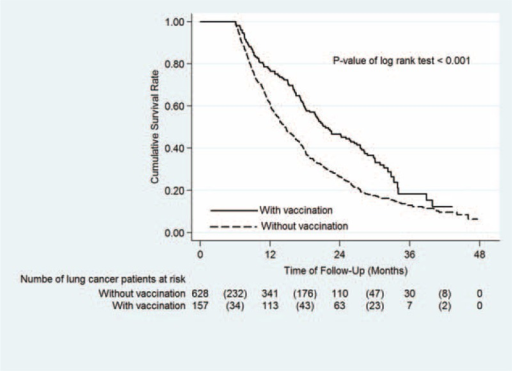 Kaplan–Meier survival curve for lung cancer patients with and without PPSV23 vaccination. The 2-year overall survival rates of lung cancer patients with and without PPSV23 vaccination were 46.6% and 26.2%, respectively (P < 0.001). Continuous line indicates lung cancer patients with PPSV23 vaccination, Dash line indicates lung cancer patients without PPSV23 vaccination.