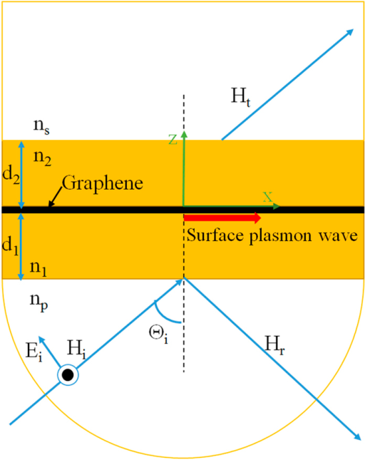 Schematic diagram of a modified Kretschmann-Raether configuration, where the metal layer in Kretschmann-Raether configuration is replaced by the dielectric sandwiched structure with the insertion of graphene sheet.A plane wave of amplitude Hi(Ei) is incident on the sandwiched structure with incident angle θi, giving rise to a reflected and a transmitted wave with amplitude Hr(Er) and Ht(Et), respectively. The surface plasmon wave is excited at the interface of the two dielectric with graphene sheet.
