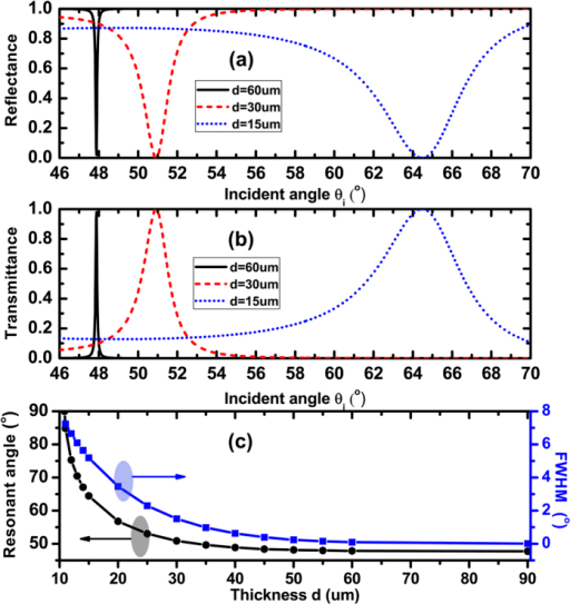 Dependences of the reflectance (a) transmittance (b) on the incident angle at the different thickness d; (c) Dependences of the resonant angle and FWHM of resonant state on the thickness d. Where λ = 300 um, np=ns = 4, n1 = n2 = 1.5, EF = 0.25 eV.