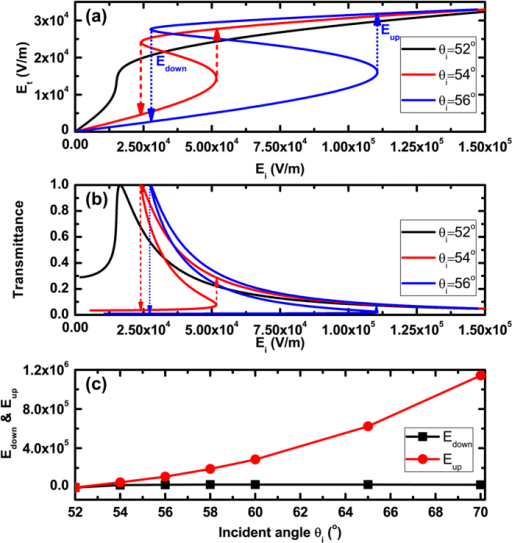 Dependences of transmitted electric field (a) and transmittance (b) on the incident electric field; (c) Influence of the incident angle on the switching-up and switching-down threshold values. Where λ = 300 um, np = ns = 4, n1 = n2 = 1.5, EF = 0.25 eV and d = 30 um.