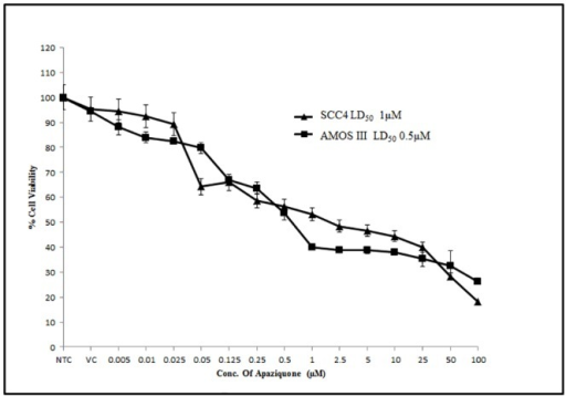 Dose response curve of Apaziquone in oral cancer cells.Alamar blue assay was performed to determine the LD50 of apaziquone in AMOS III, and SCC4 cells.