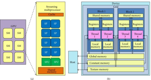 The block diagram of (a) CUDA-enabled GPUs and (b) the memory hierarchy.