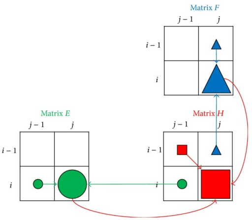 The dependence relationship between matrices H, E, and F.