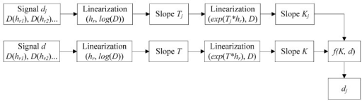 The process of the new method with the lift-off slope (LOS) for characterizing the defect.