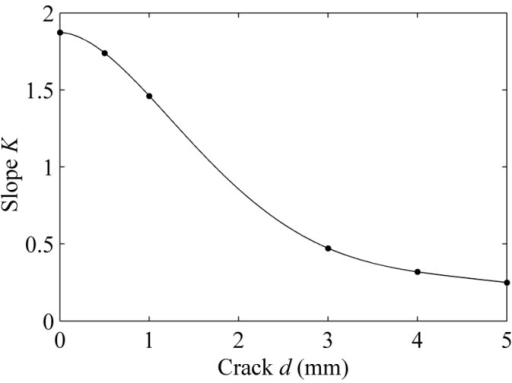 The calibration of slope K and crack d.