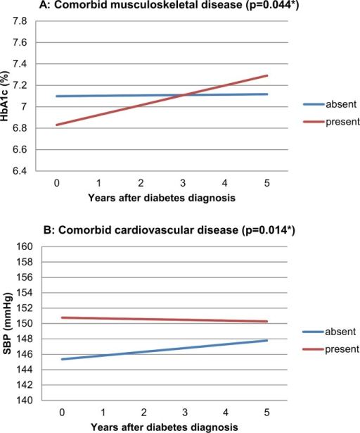 Effect of comorbid musculoskeletal disease on five year HbA1C trend (Panel A, p 0.044*) and of comorbid cardiovascular disease on five year SBP trend (Panel B, p 0.014*).The reference category is male sex, low SES, median age, median BMI, and 'absence of other comorbidity'. Beta-coefficients (slopes for graph lines): Panel A (% HbA1C per year): Musculoskeletal disease absent: +0,0037; musculoskeletal disease present: +0,0921. Panel B (mmHg per year): Cardiovascular disease absent: +0,486; cardiovascular disease present: -0,096.