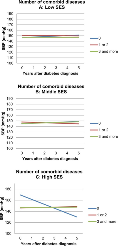 Subgroup effect analysis: Effect of number of comorbid diseases on five year SBP trend: modified by SES (p < 0.001*).A, low SES. B, Middle SES. C, high SES. Graphs are shown for median age and median BMI. Other variables are specified. Beta-coefficients (slopes for graph lines): Panel A (low SES; mmHg per year): 0 diseases: +0,902; 1–2 diseases: -0,193; ≥3 diseases: -0,008. Panel B (middle SES; mmHg per year): 0 diseases: +0,855; 1–2 diseases: -0,677; ≥3 diseases: +0,648. Panel C (high SES; mmHg per year): 0 diseases: -7,922; 1–2 diseases: +0,479; ≥3 diseases: +0,167.