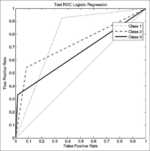 Receiver operating characteristics curve for the test phase of developing logistic regression