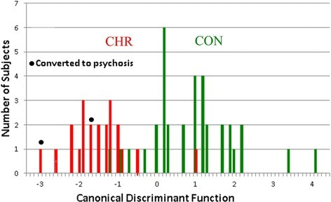 Clinical high risk (CHR) and neurotypical control (CON) population distributions on the discriminant function analysis-derived canonical discriminant variable. Population distributions are shown for the CON (green) and CHR (red) groups. The X axis is the canonical discriminant, ranging from +4.5 to −3.5 units, which was created by the DFA process utilizing the eight factors described in Table 2, part (3). The Y axis represents subject number