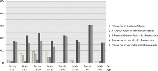 Seemingly unrelated microhaematuria, S. haematobium prevalence with and without associated microhaematuria and overall prevalence of microhaematuria by sex and age-group in northern Côte d'Ivoire and in the baseline survey in Chad