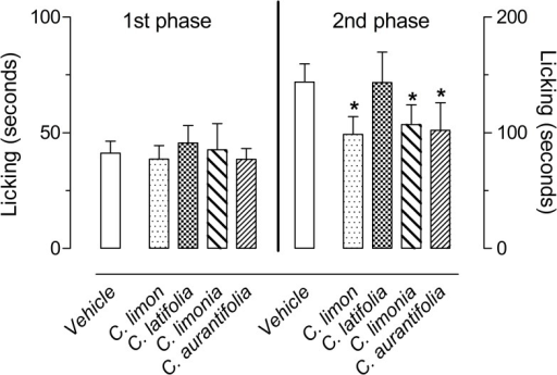 Effects of C. limon, C. latifolia, C. limonia and C. aurantifolia essential oils on the formalin-induced licking response in mice.Animals were pre-treated with oral doses of 100 mg/kg dose of each essential oil or vehicle. The results are presented as the mean ± S.D. (n = 6 per group) of the time that the animal spent licking the formalin-injected paw. Statistical significance was calculated by ANOVA followed by Bonferroni's test. *P < 0.05 when compared to vehicle-treated mice.