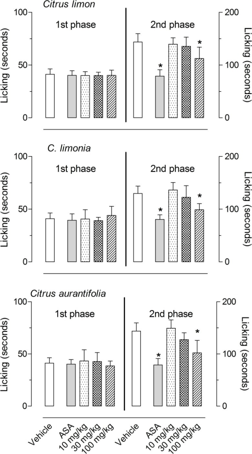 Effects of C. limon, C. limonia and C. aurantifolia essential oils on the formalin-induced licking response in mice.Animals were pre-treated with oral doses (10, 30 or 100 mg/kg) of each essential oil, acetylsalicylic acid (ASA, 100 mg/kg) or vehicle. The results are presented as the mean ± S.D. (n = 7 per group) of the time that the animal spent licking the formalin-injected paw. Statistical significance was calculated by ANOVA followed by Bonferroni's test. *P < 0.05 when compared to vehicle-treated mice.