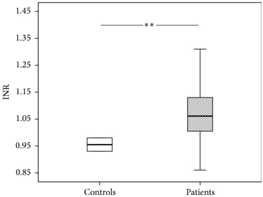 International Normalized Ratio (INR) of patients and control group. The results are presented by using boxplots. Bottom and top of the box indicate the 25th and 75th percentile, called interquartile range (IR). The median is represented by the horizontal bar within the box. Whiskers indicate spread (1.5 times IR). The Mann-Whitney U-test was performed with ∗∗P = 0.001.