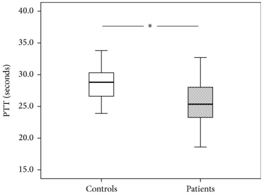 Partial Thromboplastin Time (PTT) of patients and control group. The results are presented by using boxplots. Bottom and top of the box indicate the 25th and 75th percentile, called interquartile range (IR). The median is represented by the horizontal bar within the box. Whiskers indicate spread (1.5 times IR). The Mann-Whitney U-test was performed with ∗P < 0.05.
