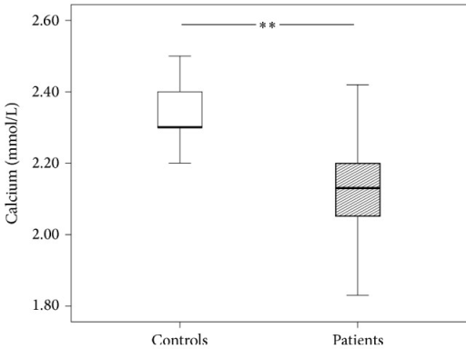 Calcium levels of patients and control group. The results are presented by using boxplots. Bottom and top of the box indicate the 25th and 75th percentile, called interquartile range (IR). The median is represented by the horizontal bar within the box. Whiskers indicate spread (1.5 times IR). The Mann-Whitney U-test was performed with ∗∗P < 0.0001.
