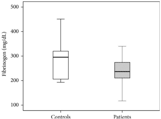 Fibrinogen levels of patients and control group. The results are presented by using boxplots. Bottom and top of the box indicate the 25th and 75th percentile, called interquartile range (IR). The median is represented by the horizontal bar within the box. Whiskers indicate spread (1.5 times IR). The Mann-Whitney U-test was performed to test for differences.