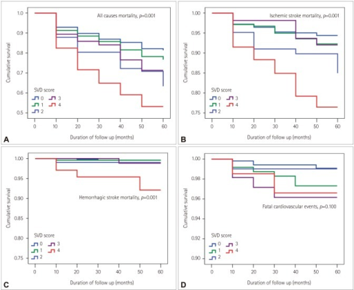 Kaplan-Meier survival plots for patients with acute ischemic stroke according to total CSVD score. The Kaplan-Meier curve shows that deaths related to all causes (p=0.001) (A), ischemic stroke (p=0.001) (B), and hemorrhagic stroke (p=0.001) (C) were associated with the total CSVD score, whereas fatal cardiovascular events were not (p=0.100) (D). CSVD: cerebral small-vessel disease, SVD: small-vessel disease.