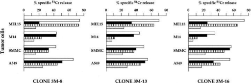 Involvement of NKp30 and NKp46 in the tumor cell lysis mediated by NK cell clones. Three NK cell clones were analyzed for cytolytic activity against MEL15, M14, SMMC, and A549 FcγR-negative target cell lines either in the absence (white bars) or presence of AZ20 (anti-NKp30; black bars), BAB281 (anti-NKp46; striped bars) or both AZ20 and BAB281 (stippled bars) mAbs. The E/T ratio was 4:1.