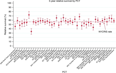 Relative survival by PCT.