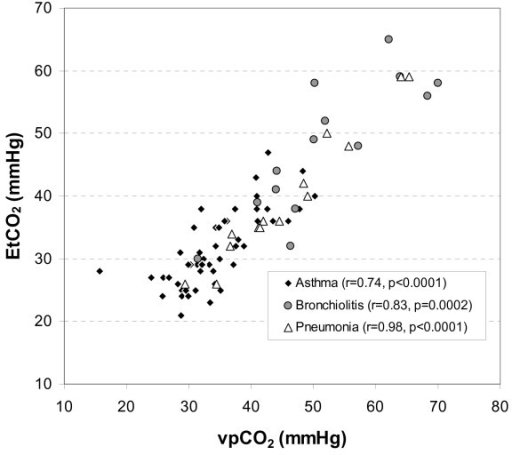 EtCO2 vs. vpCO2 by Admitting Diagnosis.