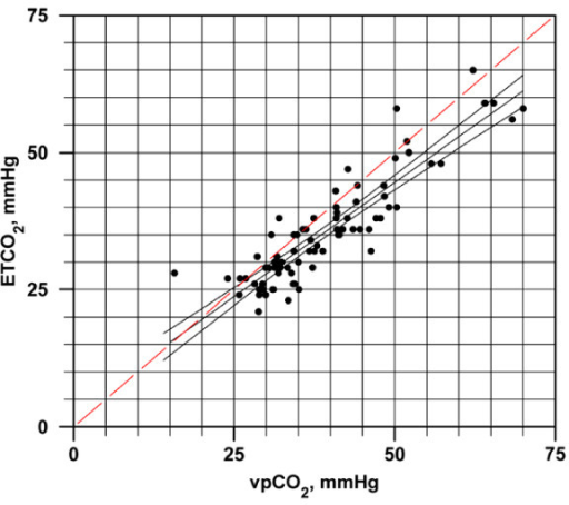 Regression of EtCO2 and vpCO2 Values with Line of Unity. The equation for the regression line is EtCO2 = .832904(vpCO2) + 2.905448, r2 = 0.8161.