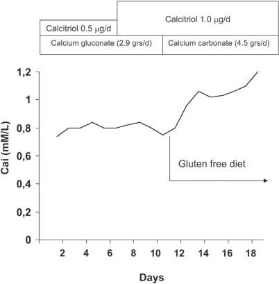 The effect of a gluten-free diet on the ionized calcium levels in a patient with primary hypoparathyroidism associated with celiac disease