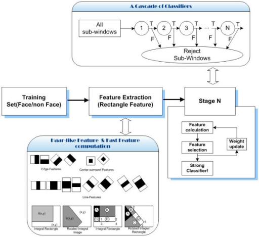 WIDER FACE: A Face Detection Benchmark - arXiv