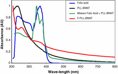 UV–Vis spectra of folic acid, PLL-BNNTs, a mixture of folic acid and PLL-BNNTs, and F-PLL-BNNTs