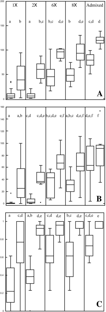 Population fitness, estimated with Median Population Size (A), Last Census size (B), and Reproductive Index (C). Paired box plots define the median and middle two quantiles in stressful (left) and permissive environments (right). Lower case letters unite groups that are not statistically distinguishable using post-hoc tests (Tukey's HSD) at α = 0.05.