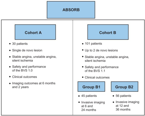 Overview of the ABSORB (A Clinical Evaluation of the Bioabsorbable Everolimus Eluting Coronary Stent System in the Treatment of Patients With de Novo Native Coronary Artery Lesions) Cohort A and B trials. Abbreviation: BVS, everolimus-eluting polylactide scaffold.