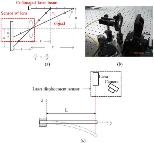 The laser displacement based on triangulation measurement method. (a) the triangulation measurement method; (b) the real components of the laser displacement sensor; (c) the schematic measurement setup for max tip displacement of cantilever beam shape IPMC.